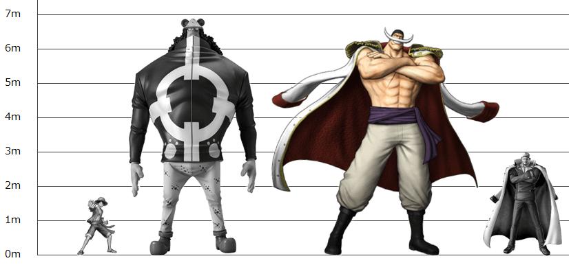 ワンピースキャラクターの身長一覧と大きさ比較ランキング ...
